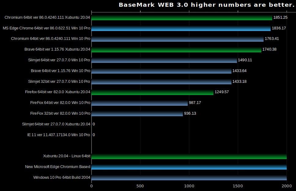 Browser Benchmarks