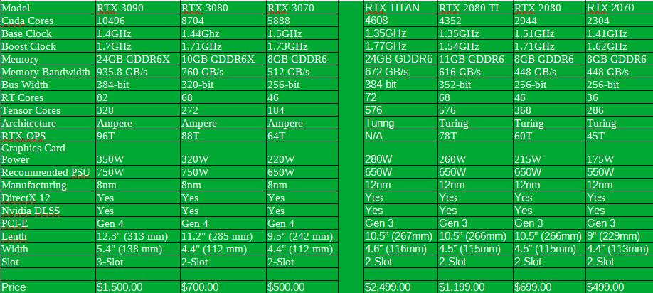 RTX3000-RTX2000
